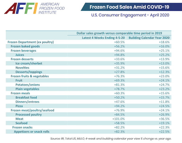 AFFI top-selling frozen foods-COVID19.png