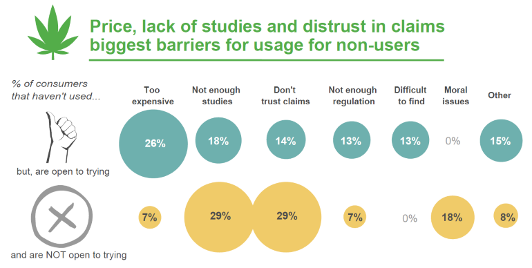 Acosta CBD Effect study_consumer barriers chart - Copy.PNG