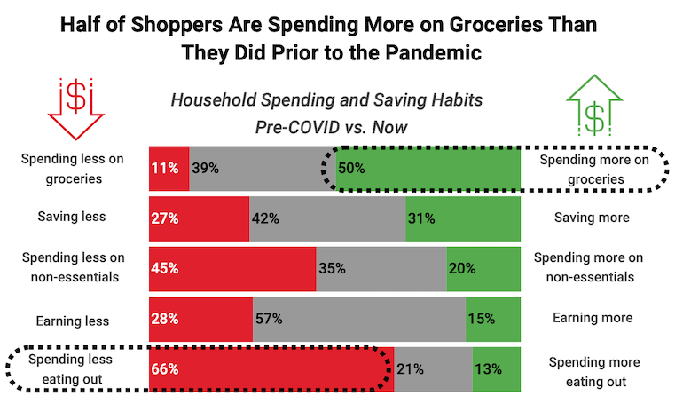 Acosta COVID household spending-9th wave-July2020.png