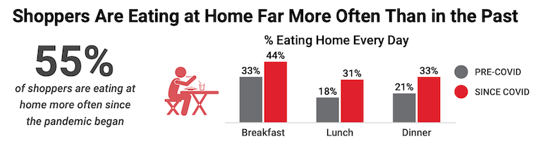 Acosta_COVID-19_Reinventing_How_America_Eats-eating_at_home.png
