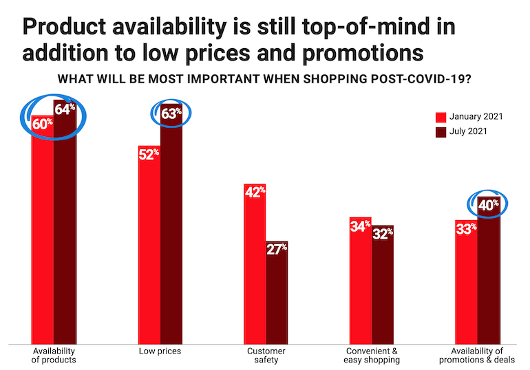 Acosta_COVID-19_Shopper_Insights-July2021-consumer_concerns.png