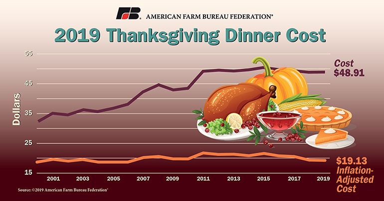American_Farm_Bureau_Federation-2019_Thanksgiving_Dinner_Cost-graphic.png