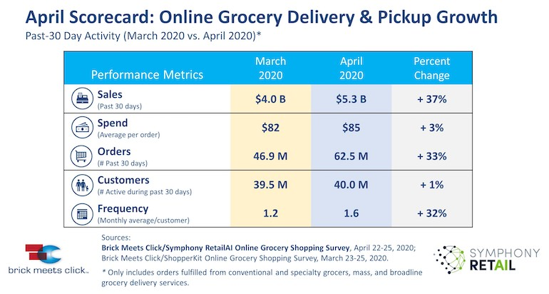 Brick Meets Click April 2020 Online Grocery Scorecard