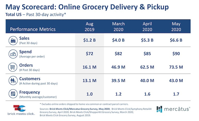 Brick Meets Click May 2020 Online Grocery Survey scorecard copy.jpg