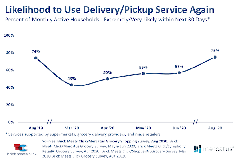 Brick Meets Click-Aug2020 Online Grocery Report-repeat use.png