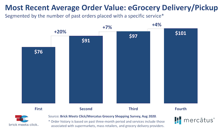 Brick_Meets_Click-online_grocery_order_value-Oct2020.png