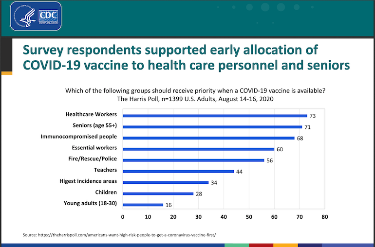 CDC_ACIP_COVID_vaccine_working_group-Harris_Poll_chart.png