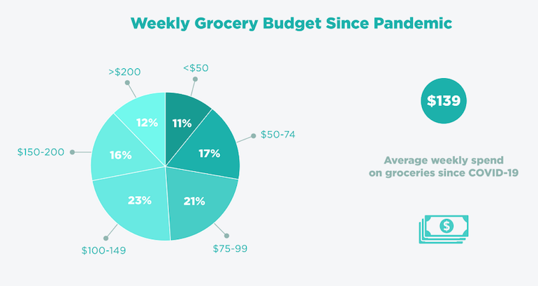 C+R_Research_COVID_Grocery_Costs-budget.png