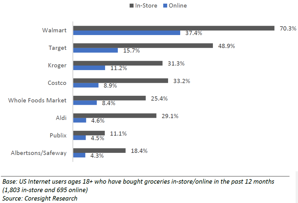 Coresight_2019_US_Online_Grocery_Survey_instore_vs_online.PNG copy.png