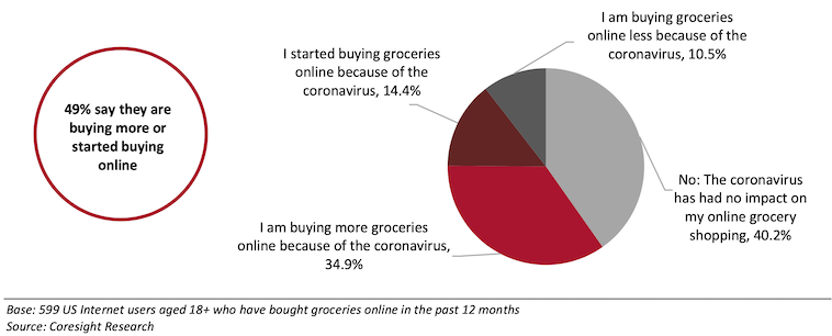 Coresight_Research-2020_US_Online_Grocery_Survey-Coronavirus.png