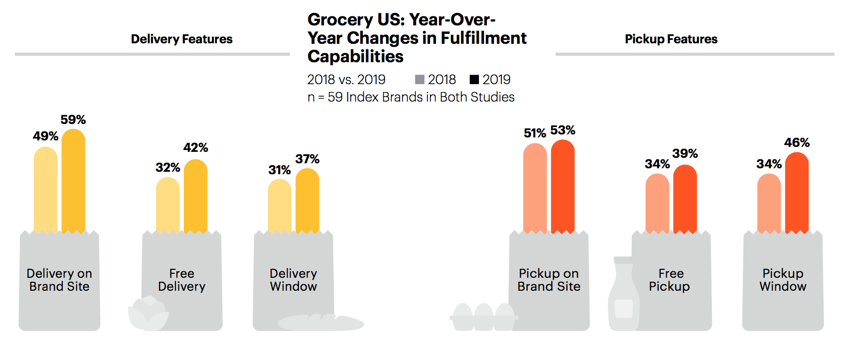 Delivery-Pickup_Gartner_L2_2019_Grocery_Digital_IQb.png