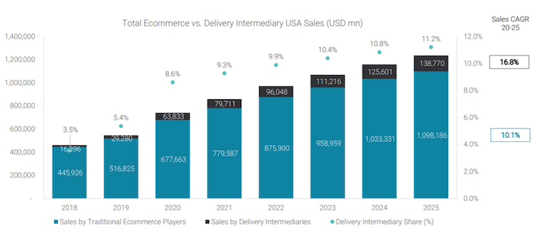 Edge_Retail_Insight-3P_Food_Delivery_Providers-ecommerce_sales.png