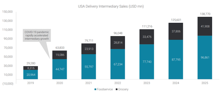 Edge_Retail_Insight-3P_Food_Delivery_Providers-sales.png