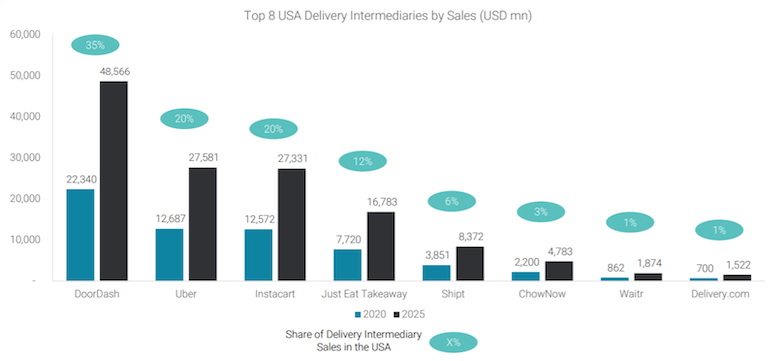 Edge_Retail_Insight-3P_Food_Delivery_Providers-share.png