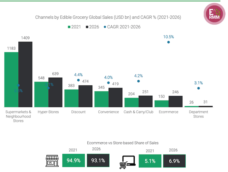 Edge_Retail_Insight-top_global_food_retailers-channels.png