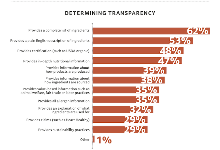 FMI Product Transparency 2020 study-consumer concerns.png