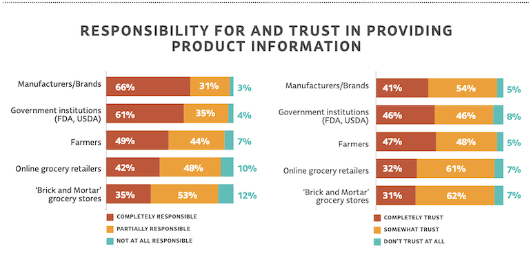 FMI Product Transparency 2020 study-consumer trust.png