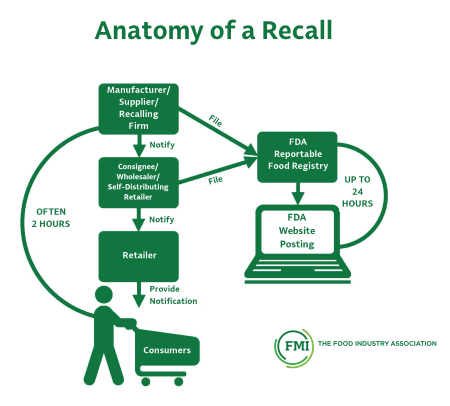 FMI-The Food Industry Association-food recall system