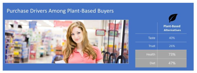 FMI-plant-based-purchase-drivers.png