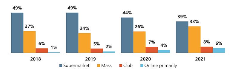 FMI_2021_US_Grocery_Shopper_Trends-channels.png