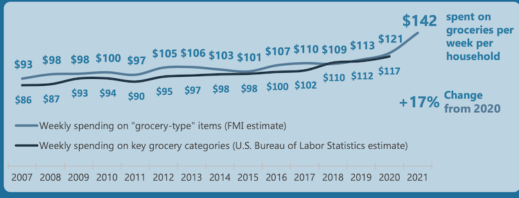 FMI_2021_US_Grocery_Shopper_Trends-grocery_spending.png