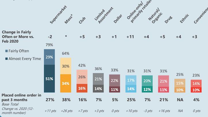 FMI_2021_US_Grocery_Shopper_Trends-omnichannel.png