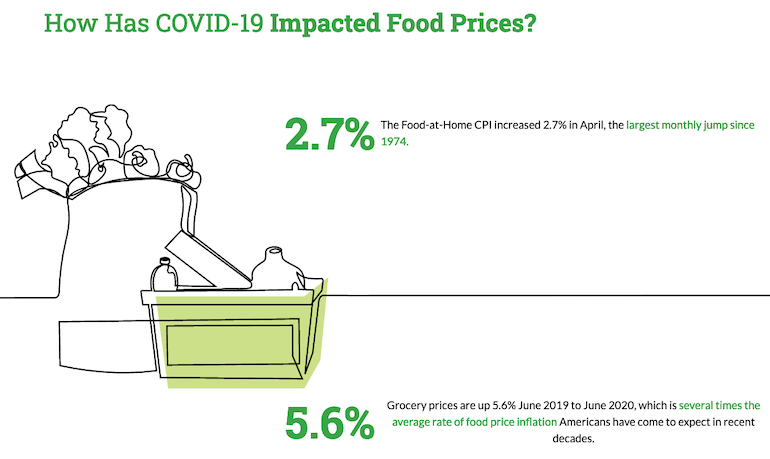 FMI_Food_Price_website-food_CPI.png