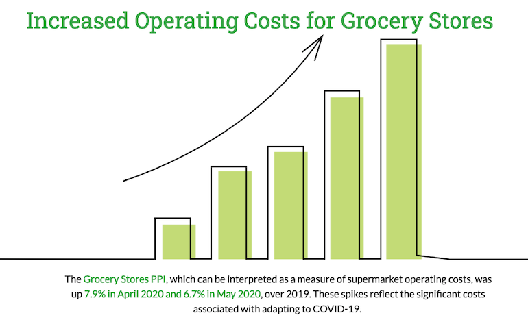 FMI_Food_Price_website-grocery_store_costs.png