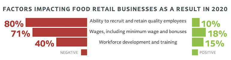 FMI_Food_Retail_Industry_Speaks_2021-workforce.png