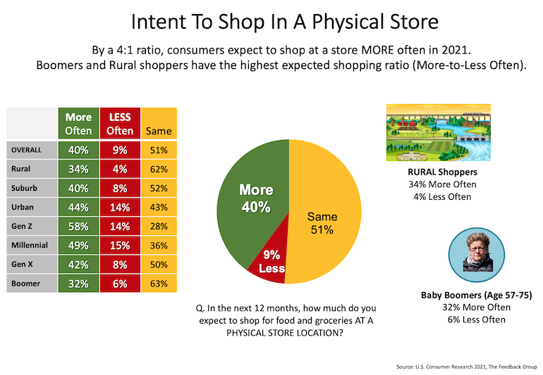Feedback_Group-Grocery_Shopper_Intention_Monitor-physical_stores.png