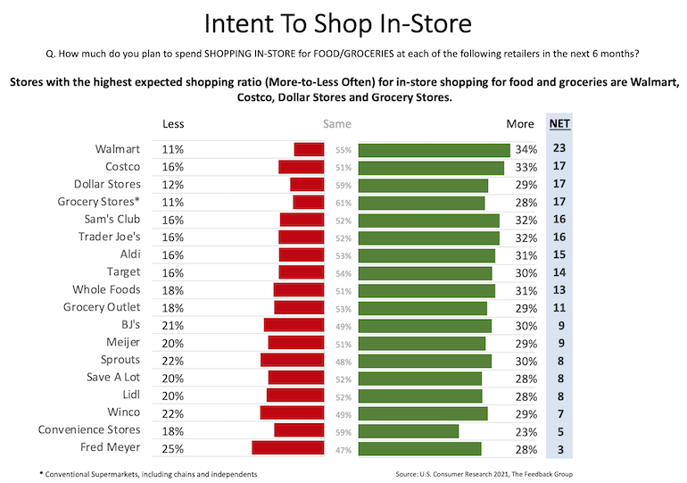Feedback_Group-Grocery_Shopper_Intention_Monitor-store_retailers.png