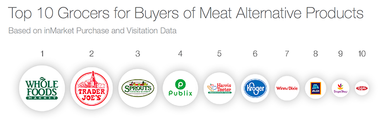 InMarket_top_meat-alternative_grocers_graphic.png