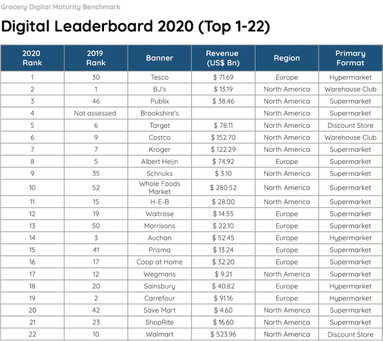 Incisiv 2020 Grocery Digital Maturity Benchmark-leaders.png