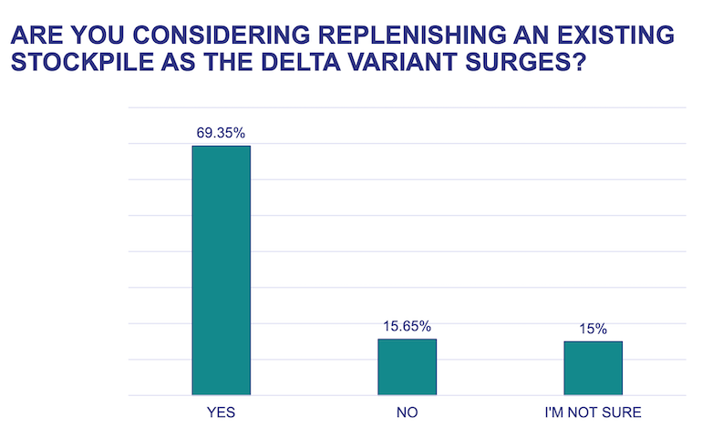 Inmar_2nd_Stockpile_Survey-July_2021-Delta_variant.png