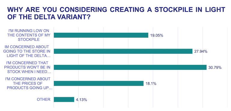 Inmar_2nd_Stockpile_Survey-July_2021-consumer_reasons.png