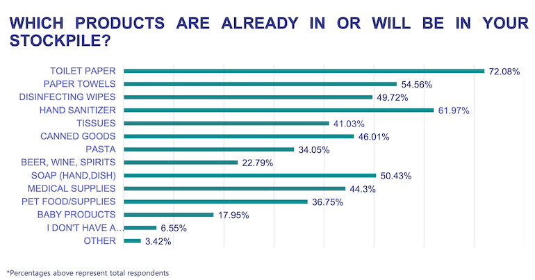 Inmar_2nd_Stockpile_Survey-July_2021-products.png