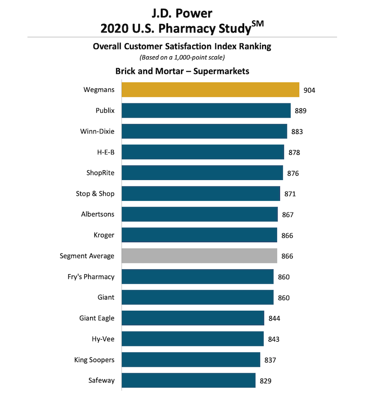 JD_Power_2020_US_Pharmacy_Study-supermarket_ranking.png