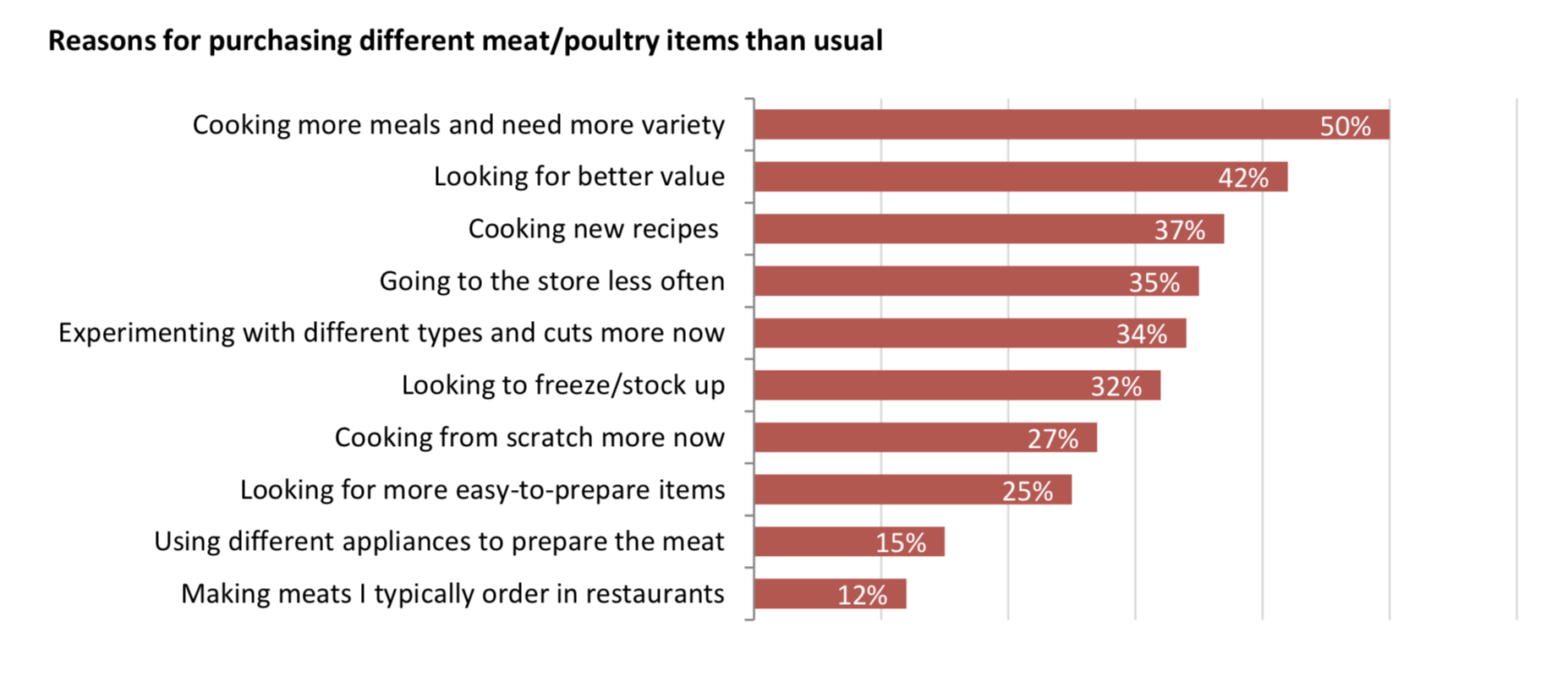 Meat-reasons for purchasing differently-Power of Meat.png