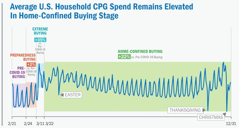 NCSolutions 2020 CPG Spending Phases.jpg