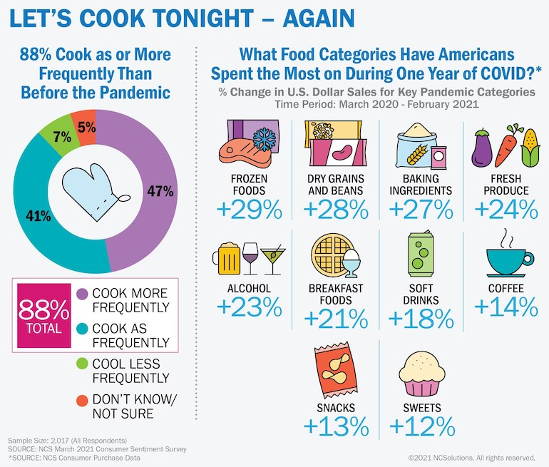 NCSolutions COVID One Year Study-CPG spending.jpg