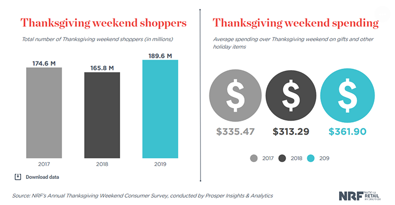 NRF-Thanksgiving_weekend_consumer_spending-2019.png