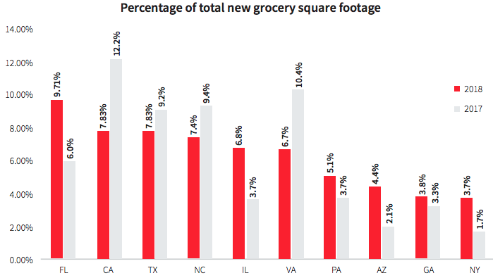 New_grocery_square_footage.png