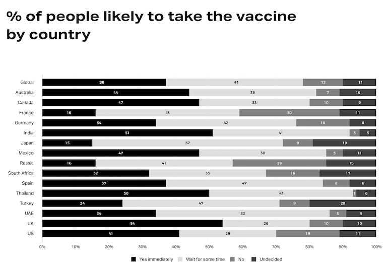 NielsenIQ global COVID vaccination graph.png