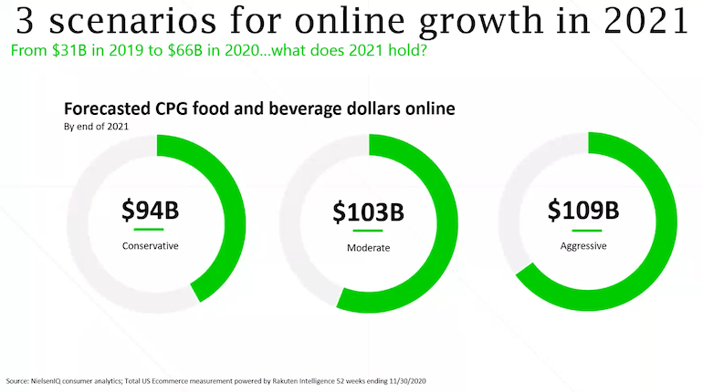 NielsenIQ-Online CPG 2021 Forecast-FMI Midwinter 2021.png