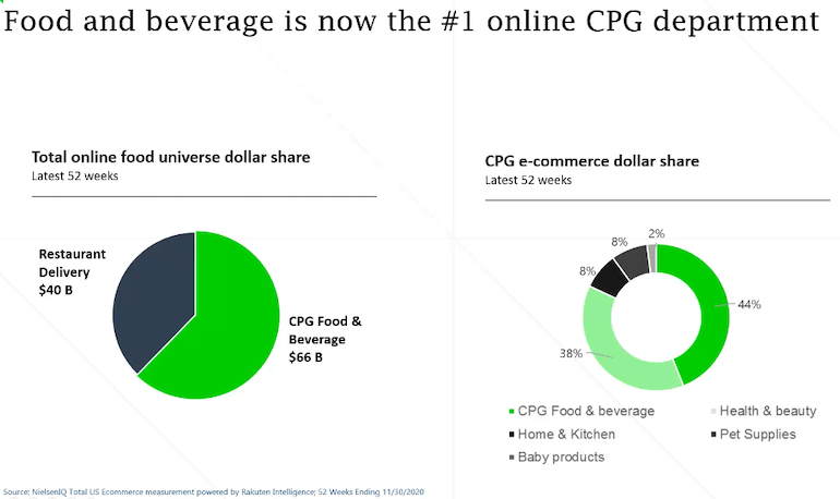 NielsenIQ-Online CPG Departments-FMI Midwinter 2021.png