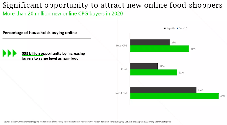 NielsenIQ-Online Food Shopper Opportunity-FMI Midwinter 2021.png