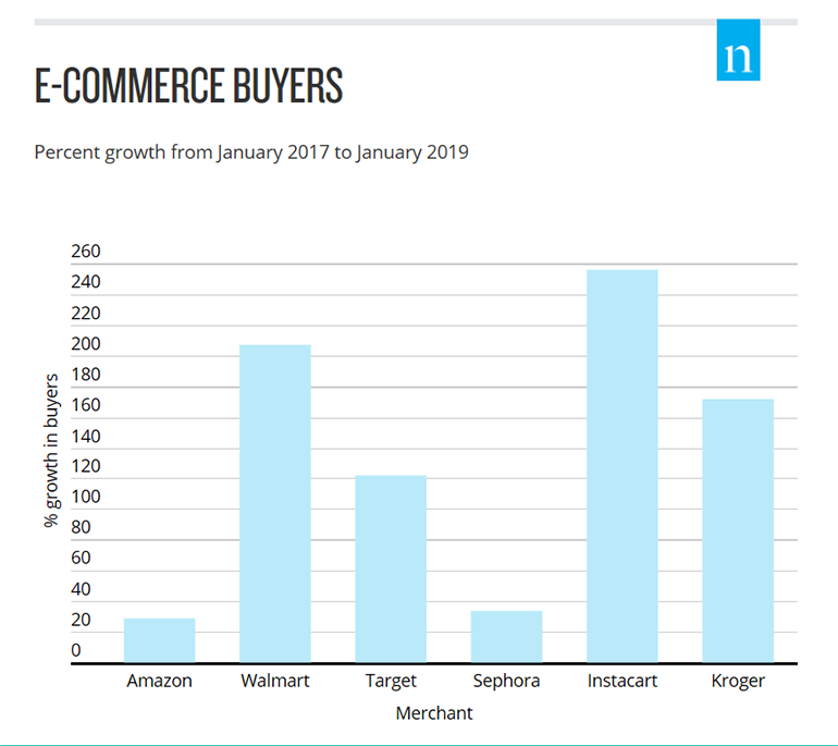 Nielsen_CPG_online_buyers_chart.png