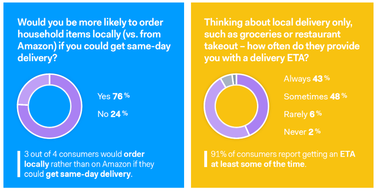 Onfleet same-day delivery survey charts - Copy.PNG