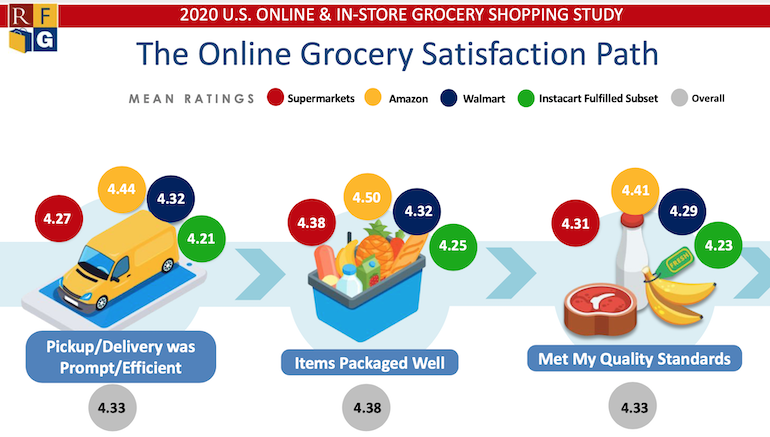 Online Grocery Customer Fulfillment-RFG 2020.png