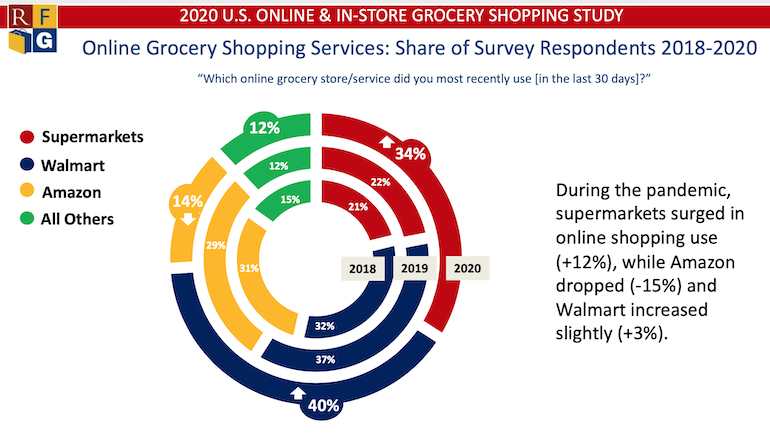 Online Grocery Customer Providers Used-RFG 2020.png